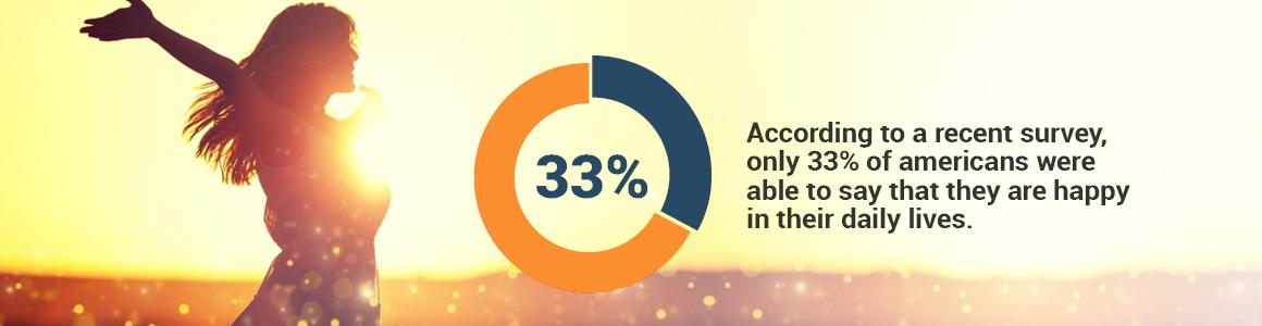 33% happy